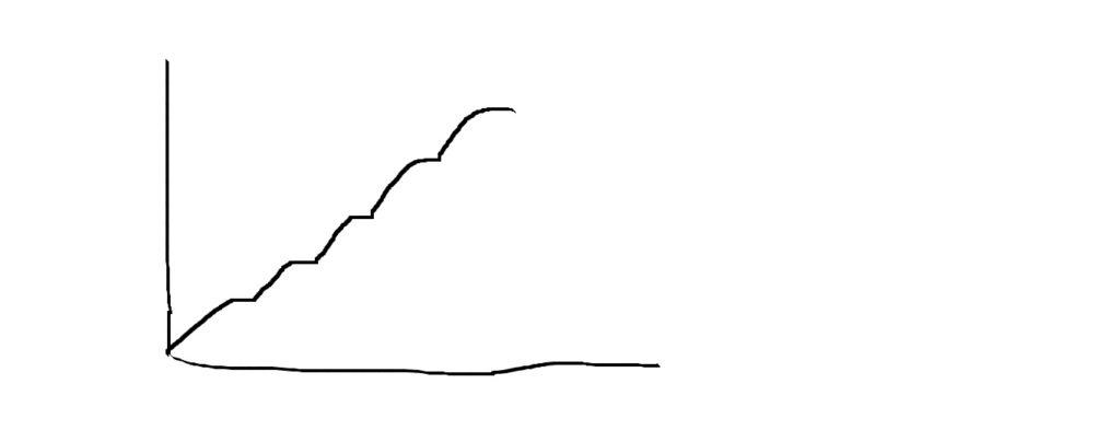 high growth spurts
